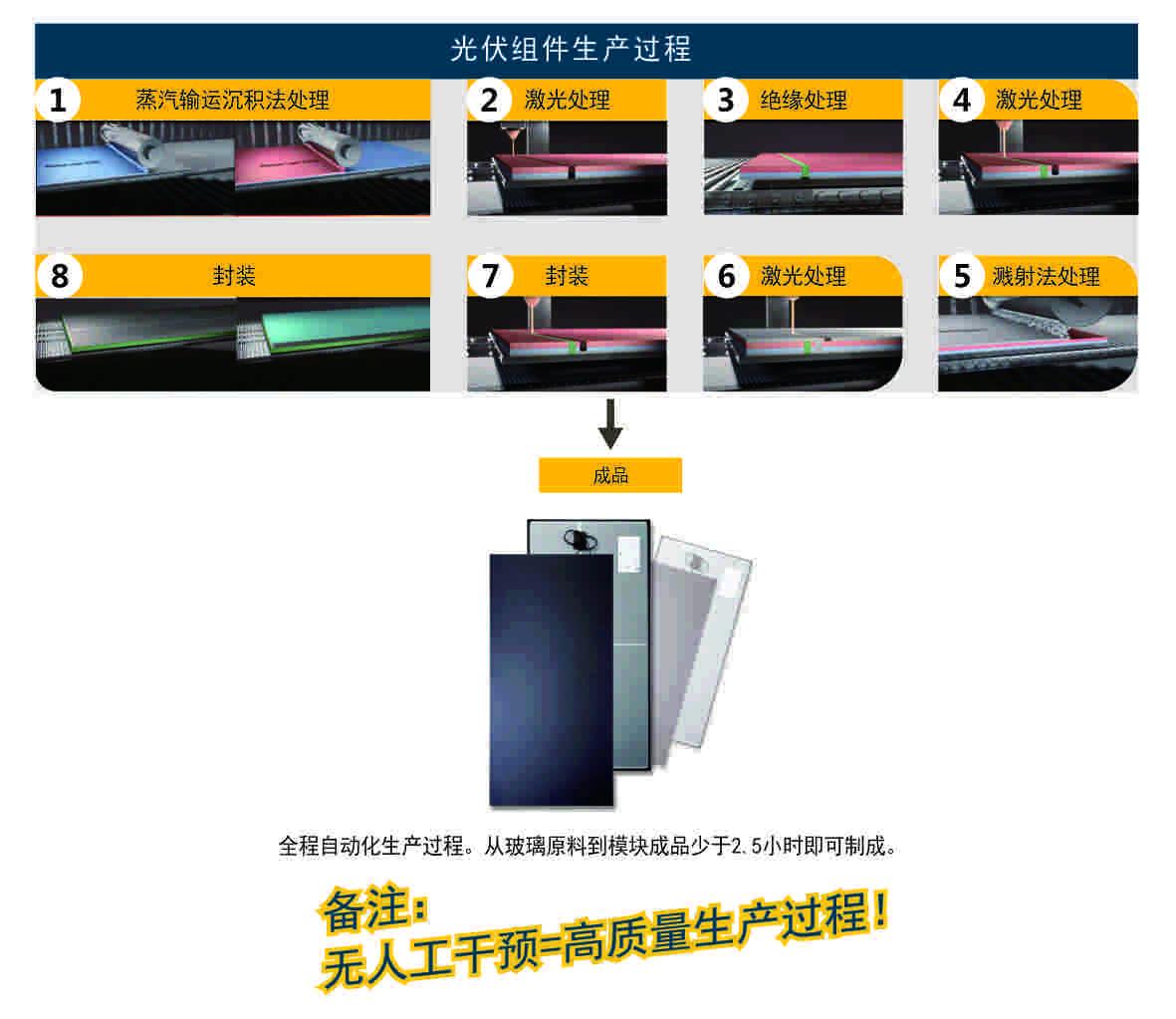 碲化镉薄膜组件的生产过程